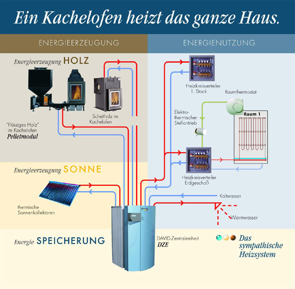 solarheizsystem
